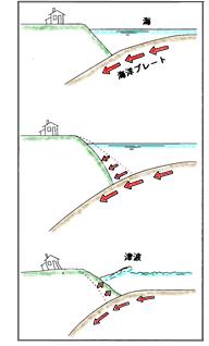 地震のメカニズム