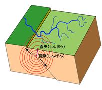 地震のしくみ